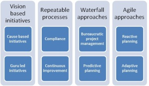 Is agile better than waterfall james king for Why agile is better than waterfall