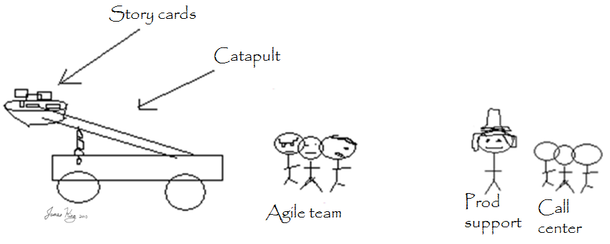agile documentation  handover to production support