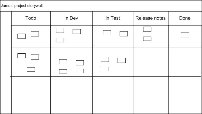 Agile documentation: Handover to production support – James King