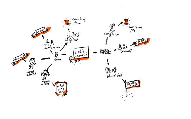 coaching types