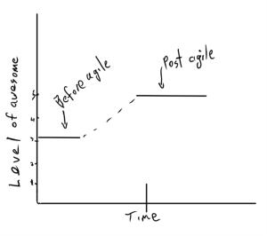 post agile