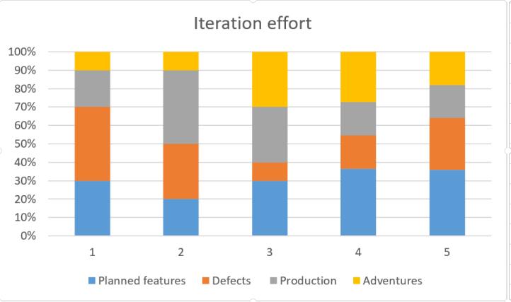 iteration effort graph